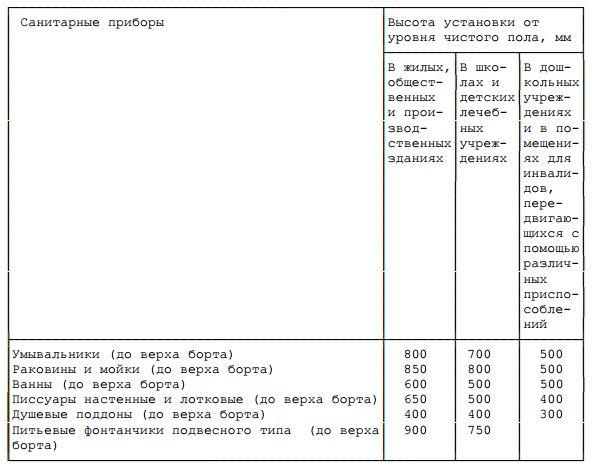 Таблица норм монтажа сантехприборов