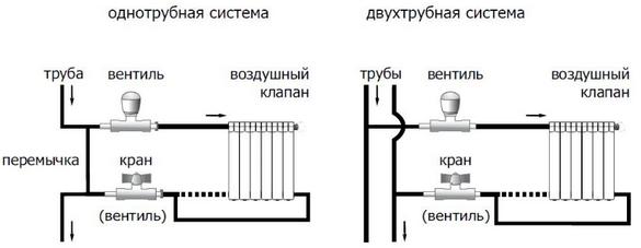 Одно и двух трубная схема отопления