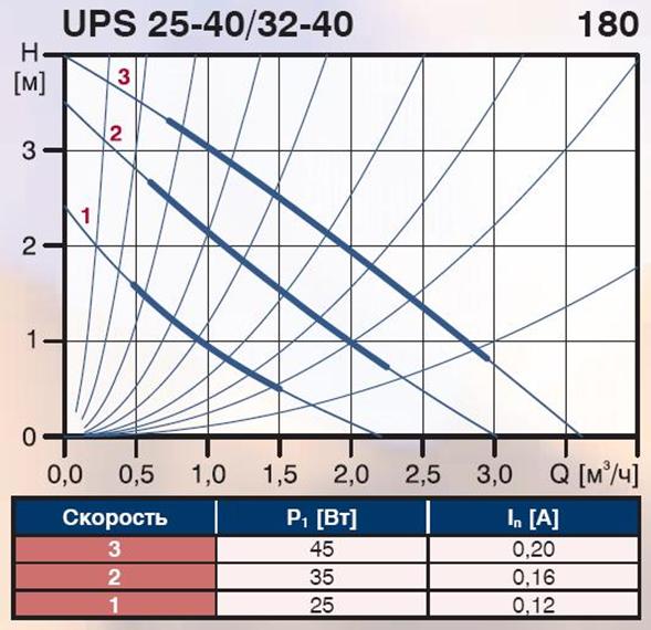 График подбора циркуляционного насоса