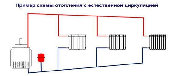 Гравитационная схема отопления