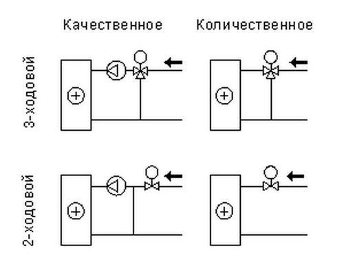Классификация вариантов регулирования мощности установок