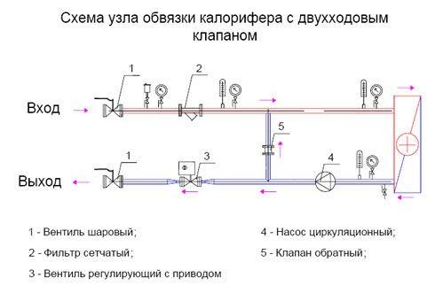 Обвязка с двухходовым клапаном