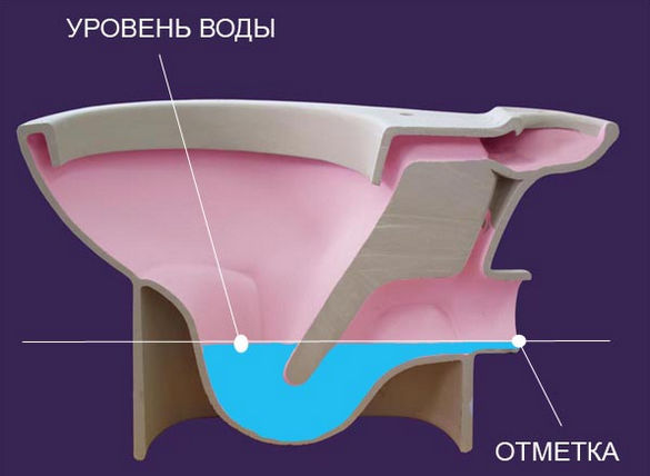 Гидрозатвор в унитазе.