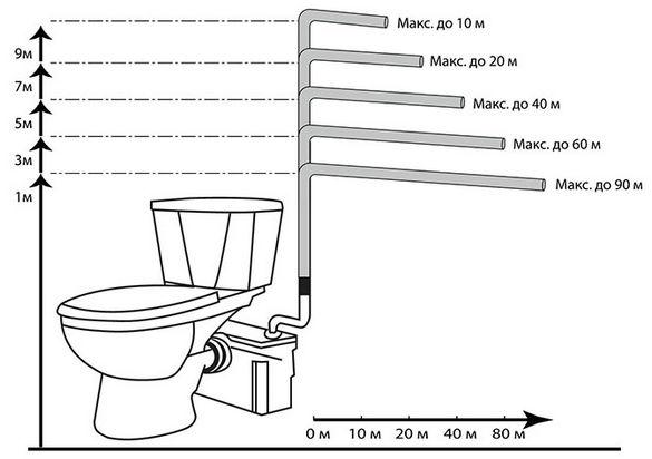 Расстояния на которые санитарный насос может перекачивать жидкость.