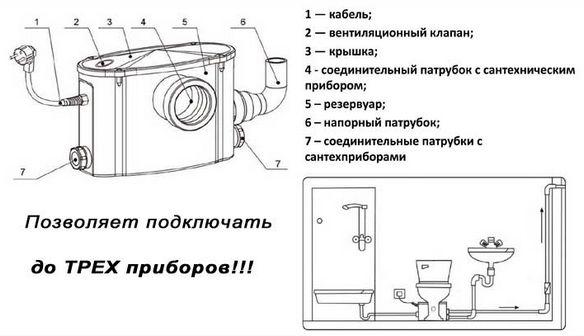 Устройство санитарного насоса.