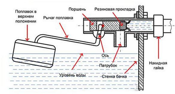 Устройство впускной арматуры бокового подключения.