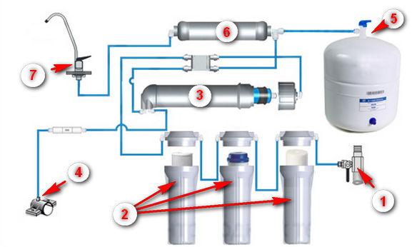 Схема устройства системы обратного осмоса.