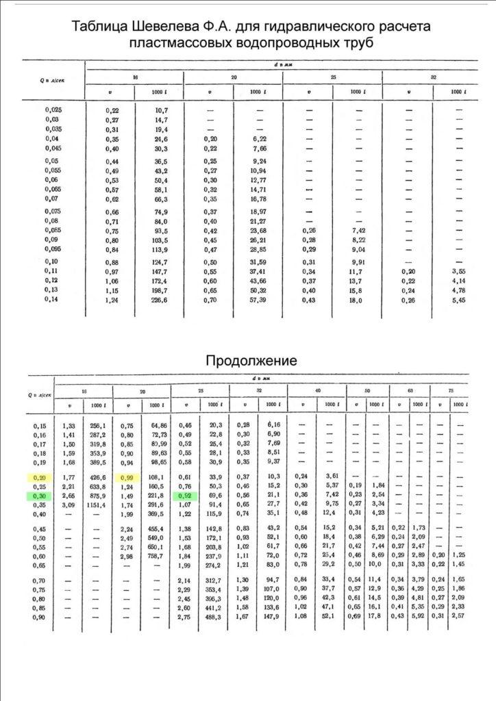 Таблица Шевелева Ф.А.