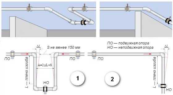 Компенсаторы линейного удлинения.