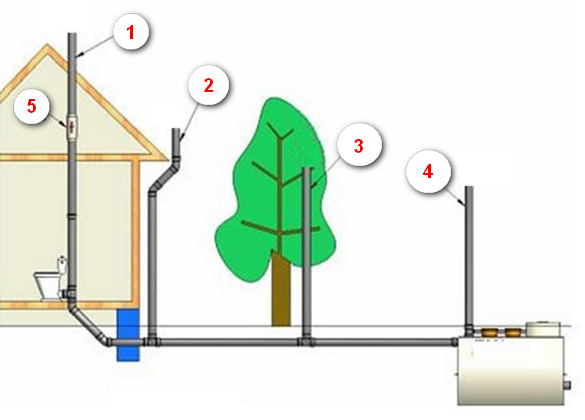 Варианты обустройства вентиляции канализации в частном доме