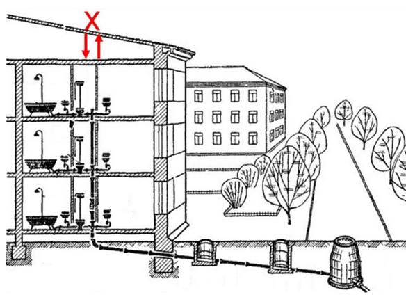 Схема фановой трубы в многоэтажном доме